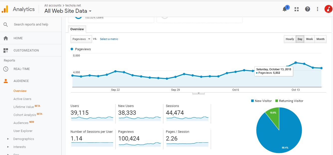 Techola google analytics report